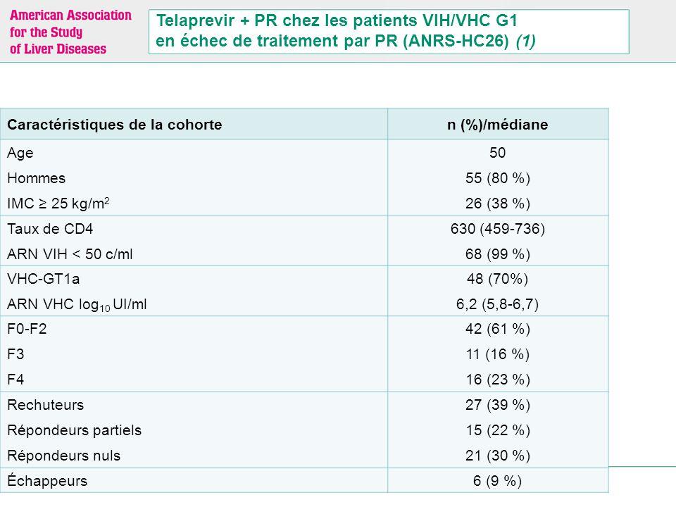 Réponses virologiques (ARN indétectable) [n = 69]